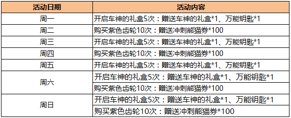 跑跑卡丁车手机版2017年3月2日更新维护公告 上线阳春三月六大活动